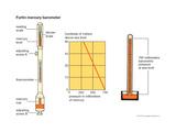 Fortin Mercury Barometer Prints