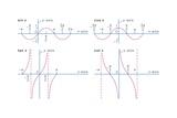 Representative Trigonometric Functions Print