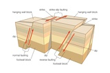 Types of Faulting in Tectonic Earthquakes Posters