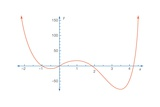 The Figure Shows Part of the Graph of the Polynomial Equation Posters