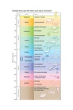 A Geologic Time Scale Shows Major Evolutionary Events from 650 Million Years Ago Poster