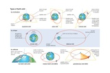 Basic Characteristics of Orbits in Which a Satellite Can Be Placed around Earth Poster