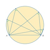 Thales of Miletus Proof That for Any Chord Ab in a Circle, All of the Angles Subtended Posters