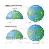 Coriolis Force Prints