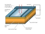 Solar Cells, Whether Used in a Central Power Station, a Satellite, or a Calculator Prints