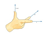 Vector Right Hand Rule Art