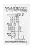 Slavery Accounts, 1698-1701 Giclee Print