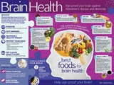 Brain Health Poster Posters