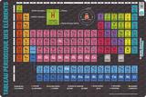 Tableau Des Elements Posters