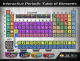 Periodic Table Of Elements Interactive Wall Chart Plakaty