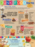 Junk Food Facts Plakater