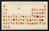 Periodic Table of the Desserts Educational Food Poster Prints by Naomi Weissman