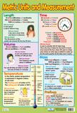 Metric Units & Measurement Plakát