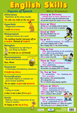 English Language Skills Poster
