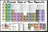 Periodic Table of Beer Styles Stretched Canvas Print