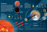 Infographic on Moon and Earth Orbits, their Positions in Relation to the Sun (Eclipse Phenomenons) Print