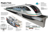 Infographic of the Shanghai Maglev Train, a High-Speed Magnetic Levitation Train Posters