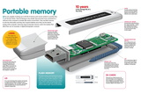 Infographic About the Portable Information Storage System or Pen Drive Posters