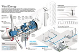 Infographic of an Aerogenerator and the Process of Transformation of Eolic Energy into Electricity Poster