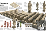 Infographic of the Terracotta Army, a Complex of Soldiers, Chariots and Horses Prints
