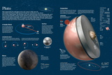 Infographic About the Characteristics, Composition, Moons and Orbit of the Dwarf Planet Pluto Print