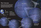 Infographic About Stars and Galaxies Near and More Distant from Earth Poster