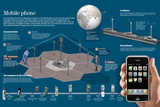 Infographic About the Operation of Mobile Networks and the Evolution of Mobile Phones Prints