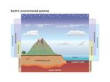 Earth's Environmental Spheres. Crust-Atmosphere Relationship Diagram Posters van  Encyclopaedia Britannica