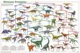 Dinozorlar Posters