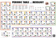 Periodiska systemet fr mixologi Poster