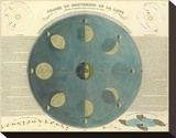 Phases of the Moon, c.1850