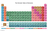 Periodic Table Of Elements 16 Poster