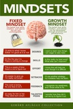 Lehrposter - Growth Mindset  Poster von  Gerard Aflague Collection