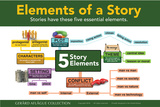 Five Elements of a Story with Icons Posters by  Gerard Aflague Collection