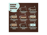 Know Your Coffee Diagram Posters tekijänä  yienkeat