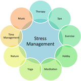 Stress Management Business Diagram Posters by  kgtoh