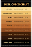 Beer Brewers Reference Chart Print Poster Poster