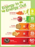 Energy Balance Snacks poster Posters