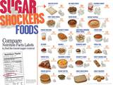 Sugar Shockers Foods Educational Laminated Poster Print