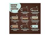 Know Your Coffee Diagram Kunstdrucke von  yienkeat