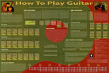 How To Play Guitar Plakater