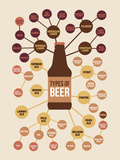 Types of Beer Affiches