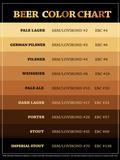 Beer Brewers Reference Chart Print Poster Billeder