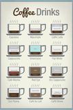 Coffee Drinks Prints