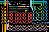 Smithsonian - Periodic Table Of Elements Kunstdrucke