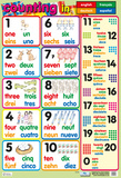 Counting In 4 Languages Poster