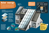 Infographic About Solar Energy and How Electricity it Is Obtained Through It Pôsteres