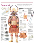 Infographic of the Japanese Samurai, Weapons and Social Structure of Feudal Japan Fotografia