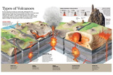 Infographic About Different Types of Volcanoes and their Formation Process Pôsteres