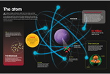 Infographic About the Components of the Atom and How They Can Be Combined Pôsters